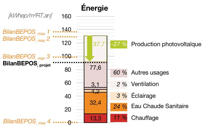 Balconnières-Ad Hoc_Énergie